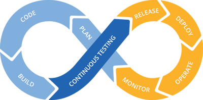 Continuous testing_blog