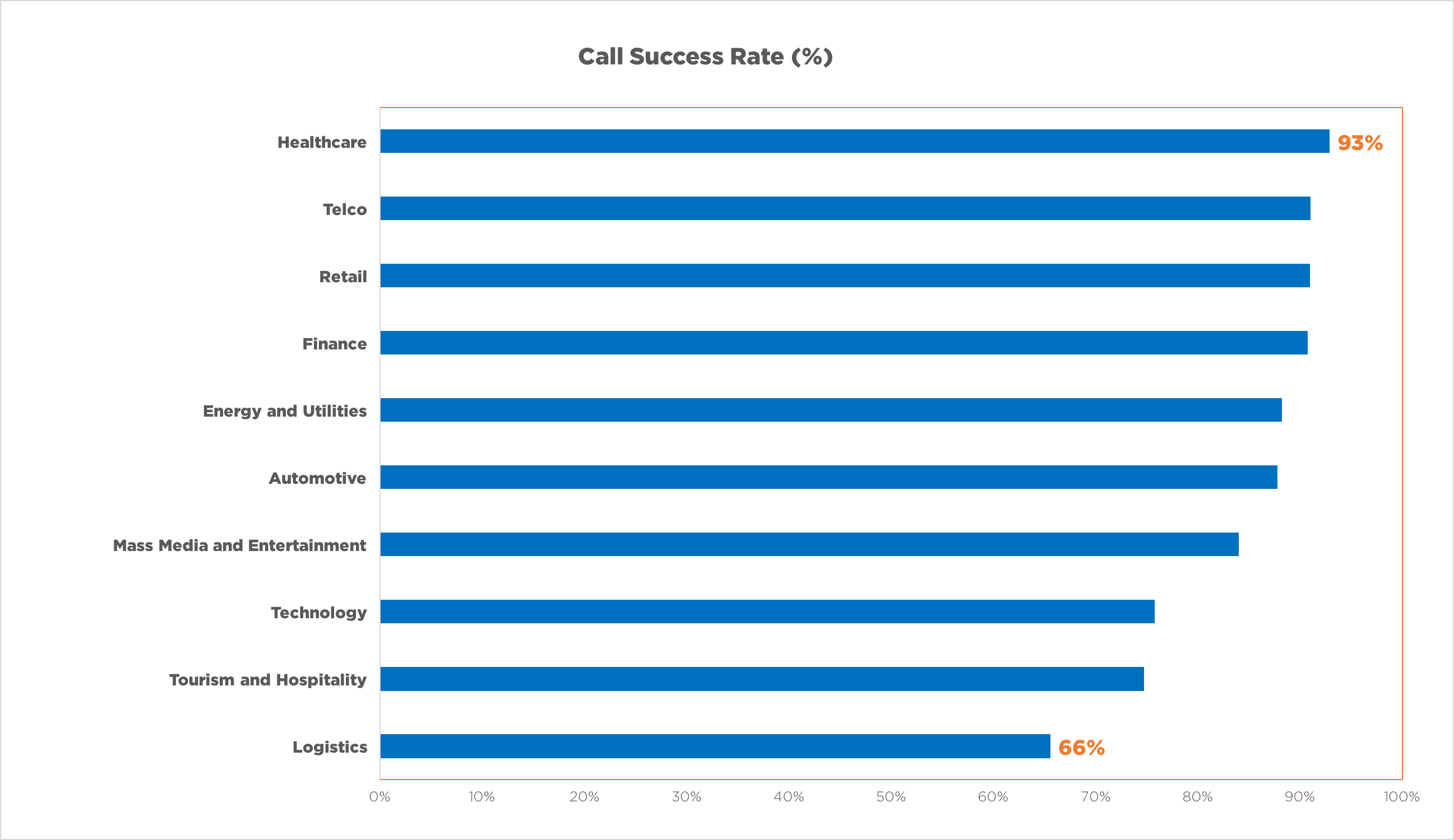 Call Success Rate