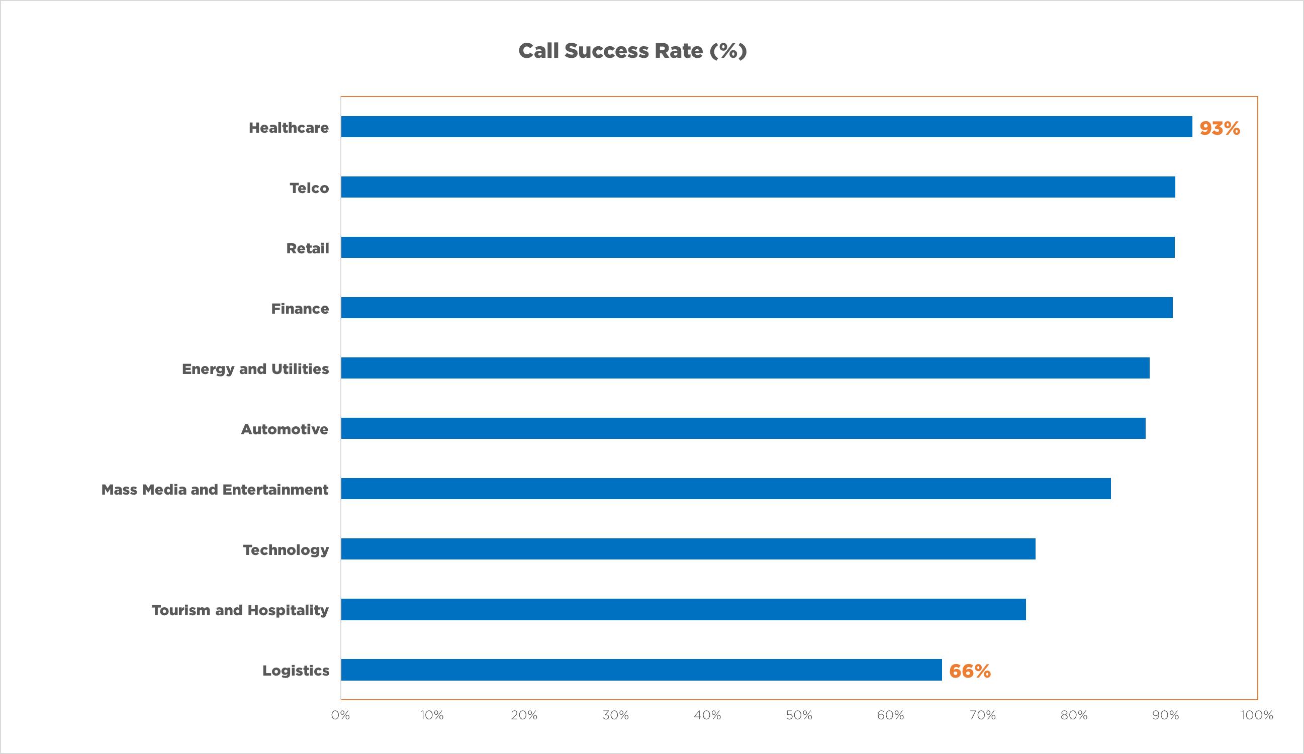 Call Success Rate